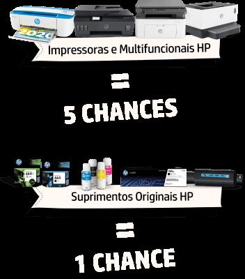 Impressoras e Multifuncionais = 5 chances, Suprimentos Originais HP = 1 chance